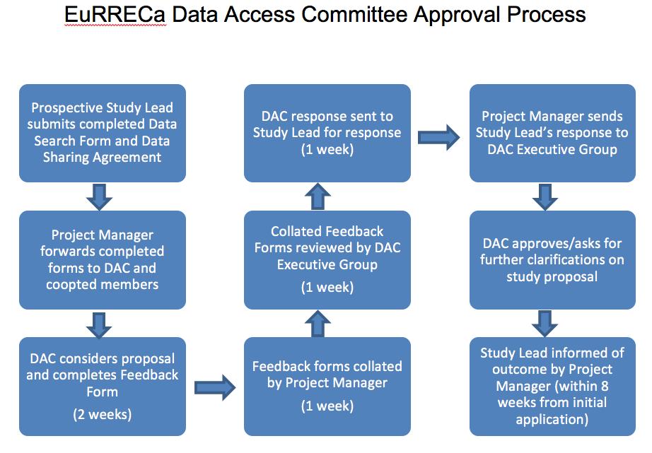 DAC approval process